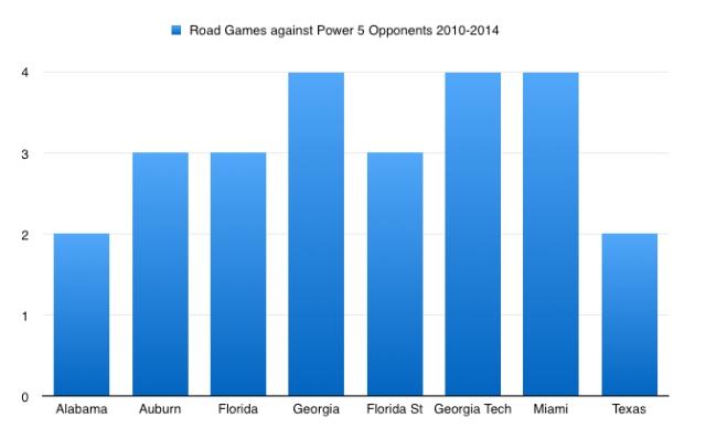 Power 5 Graph