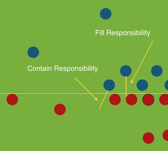 Standard responsibility